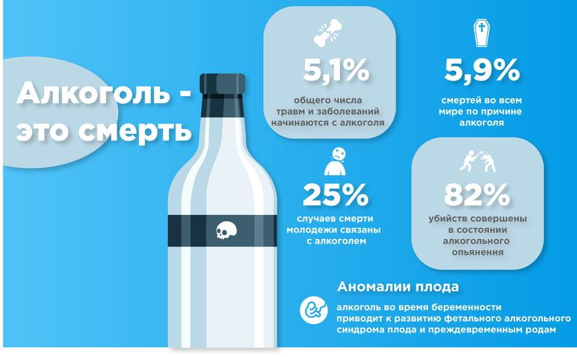 Смертность от алкоголя и алкоголизма