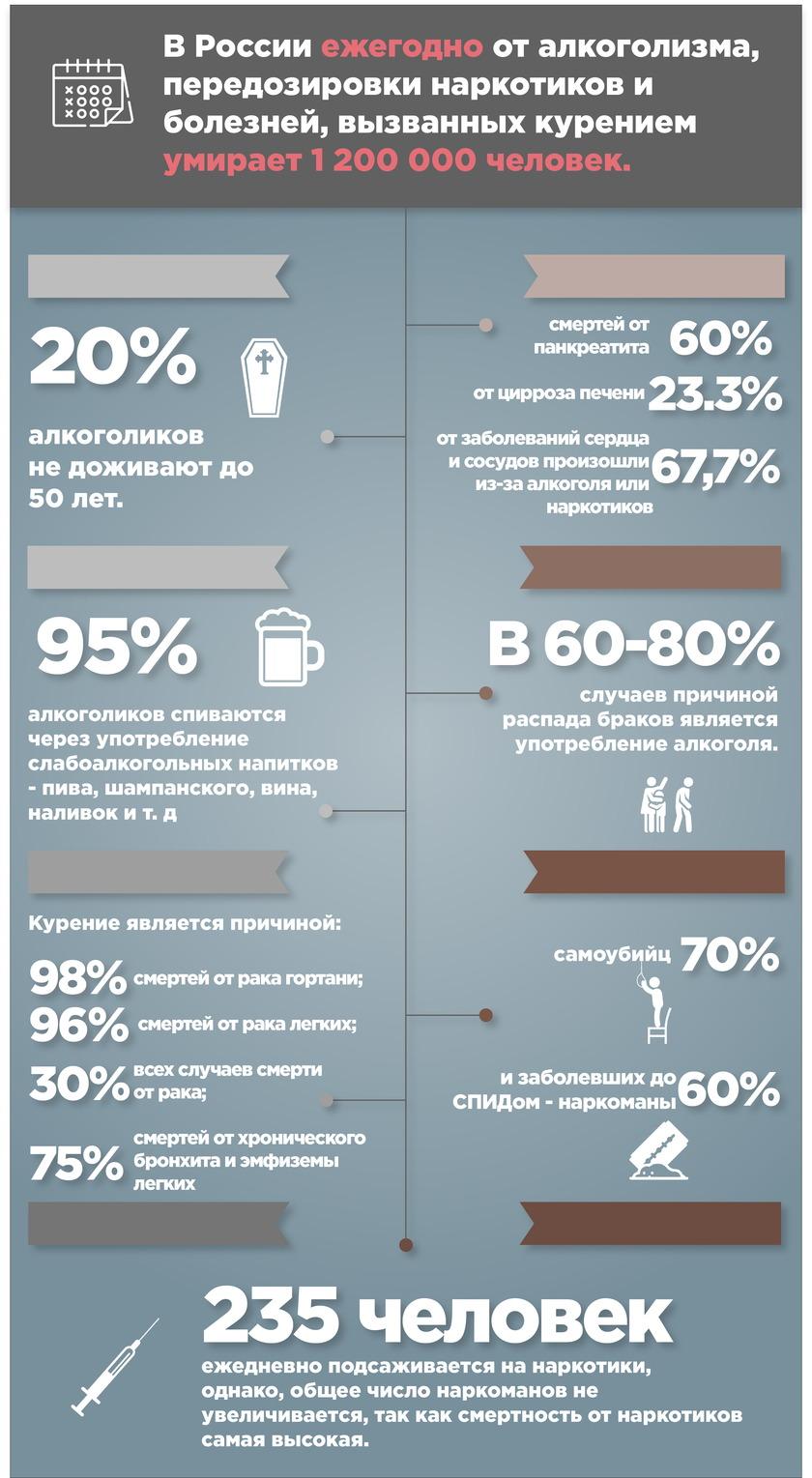 Статистика смертности от алкоголизма, наркомании и курения